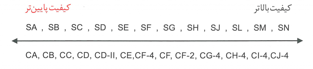 طبقه بندی انجمن نفت آمریکا API